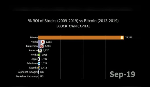 roi-stocks-btc