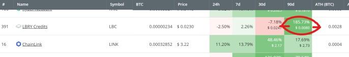 LBC token performance