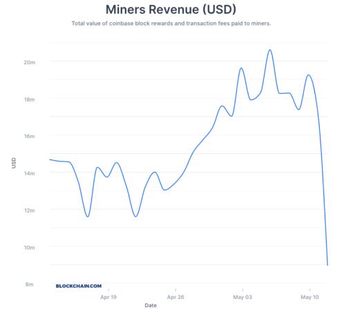miners-revenue