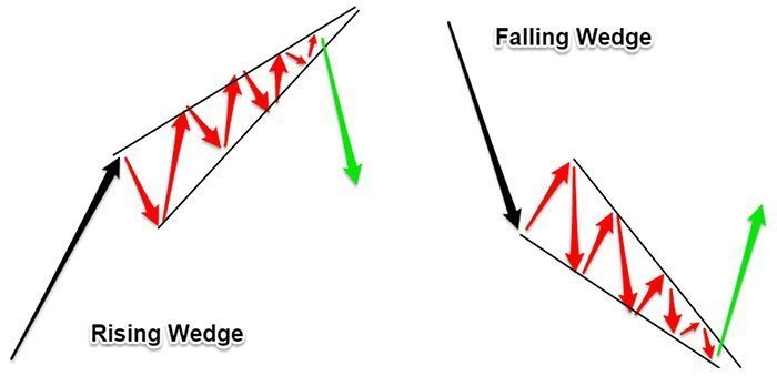 rising-falling-wedge-pattern